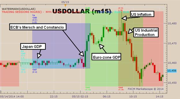 Graphic Rewind: US Dollar Rises Temporarily on Dovish ECB Comments