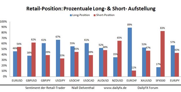SSI: Private Händler vor einem Seitenwechsel im EUR/USD