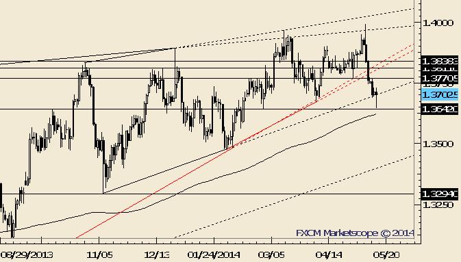 EUR/USD Reverses after Dip Under Trendline and Former Low