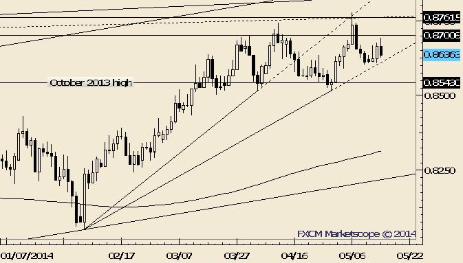 NZD/USD Trendline Test in Focus