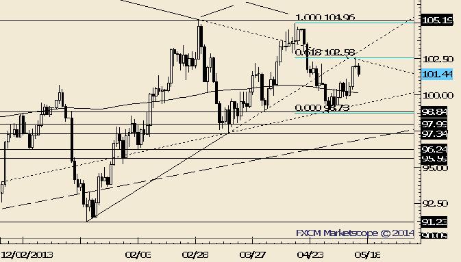Crude Follows Through on Reversal From Fibonacci Level