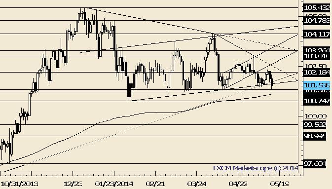 USD/JPY Dam about to Break?