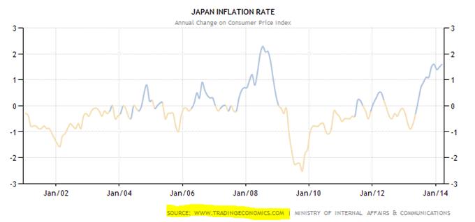 Abenomics - Die Legende der drei Pfeile