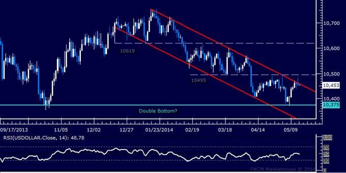 US Dollar Flirting with Trend Change, SPX 500 Selloff Gains Momentum