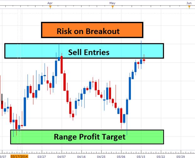 Dailyfx forex trading strategies