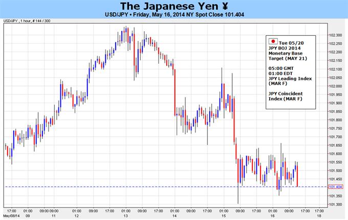 من المحتمل أن تتدهور الآفاق الإيجابية للدولار/ين أكثر على خلفية موقف بنك اليابان الأقلّ حذرًا