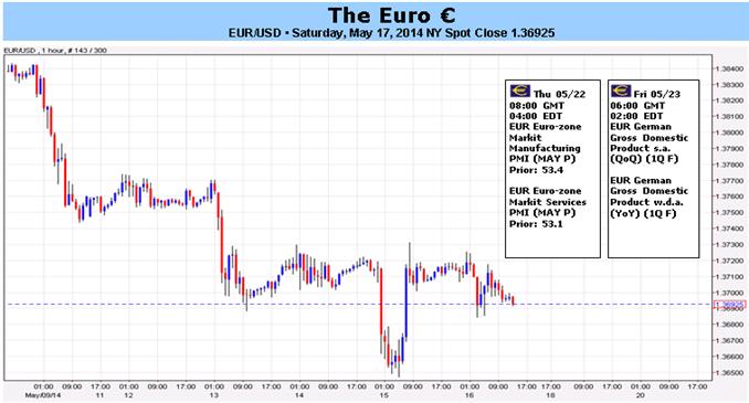 اليورو يتراجع وسط استمرار تعثّر البيانات وتنامي التخمينات المحيطة بتوسيع المركزي الأوروبي دائرة الحوافز