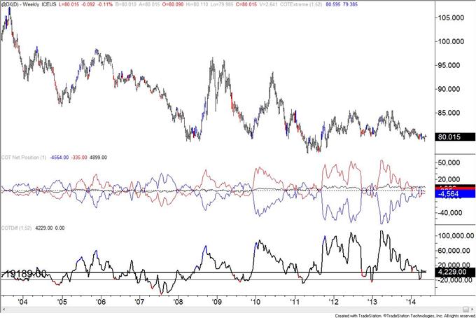 Les spéculateurs de l'euro passent à une position nette vendeuse