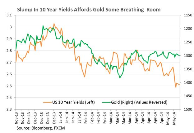 سعي أسعار الذهب الى الإرتفاع وسط استمرار تعثّر الدولار الأميركي