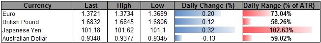USD/JPY at Risk for Fresh 2014 Lows on Less-Dovish BoJ