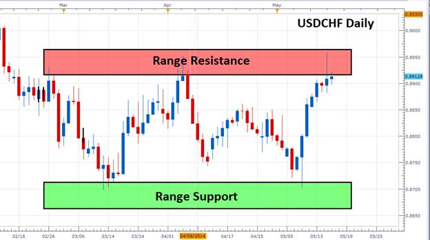 USD/CHF erreicht Range-Widerstand