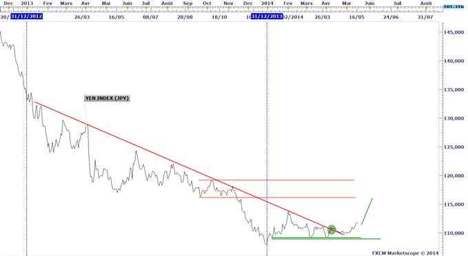Cours du Yen japonais.