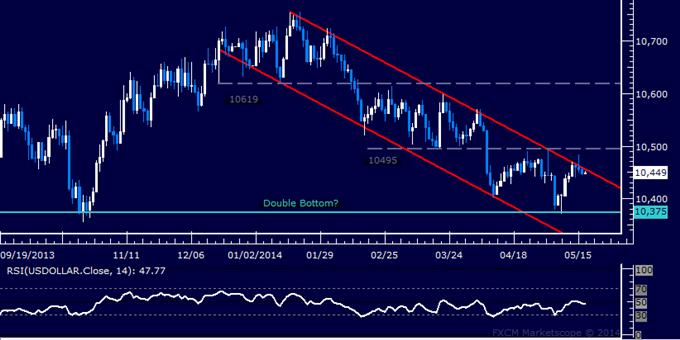 US Dollar Technische Analyse – Stocken beim vertrauten Widerstand