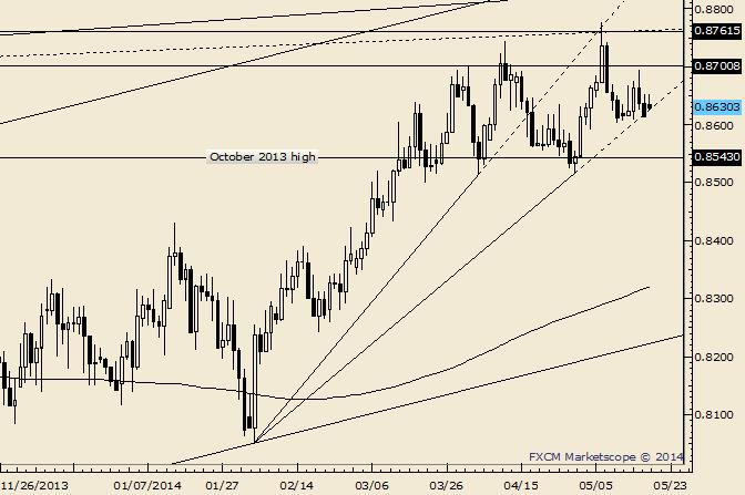 NZD/USD Sits on 3 Month Trendline Support