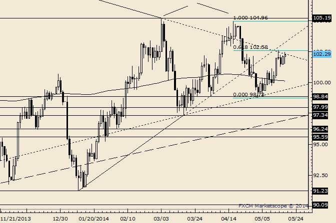 Crude Back for More at Fibonacci Resistance