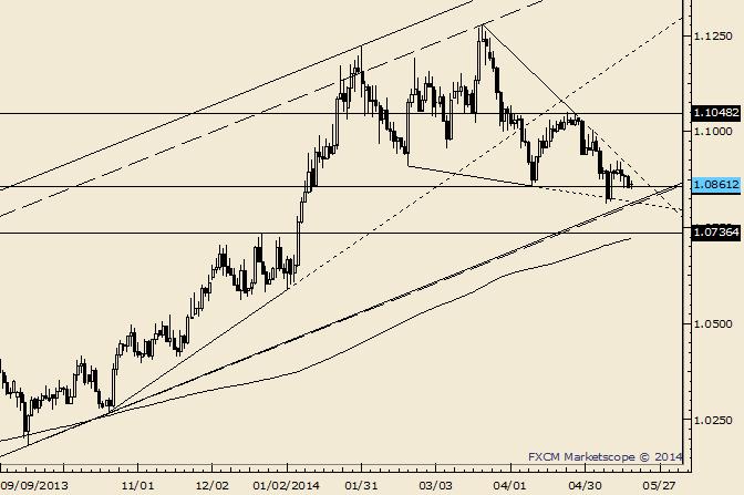 USD/CAD Still Holding Minor Fibonacci Support