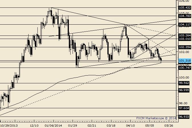 USD/JPY Trades into 200 DMA
