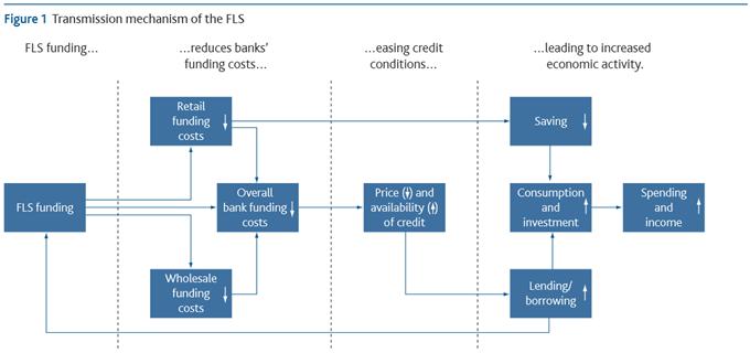 Funding for Lending Scheme - Ein Erfolgskonzept?