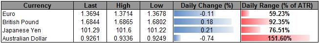 Bearish AUD/USD Outlook Favored on Close Below 0.9200 Amid Dovish RBA
