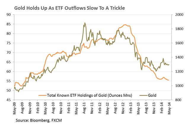 Gold hat unterhalb von $1.300 zu kämpfen; Gold-Nachfrage  aus Indien fällt