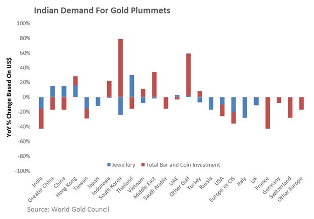 نضال أسعار الذهب اليوم دون سعر 1300$ وانخفاض طلبات السبائك من الهند