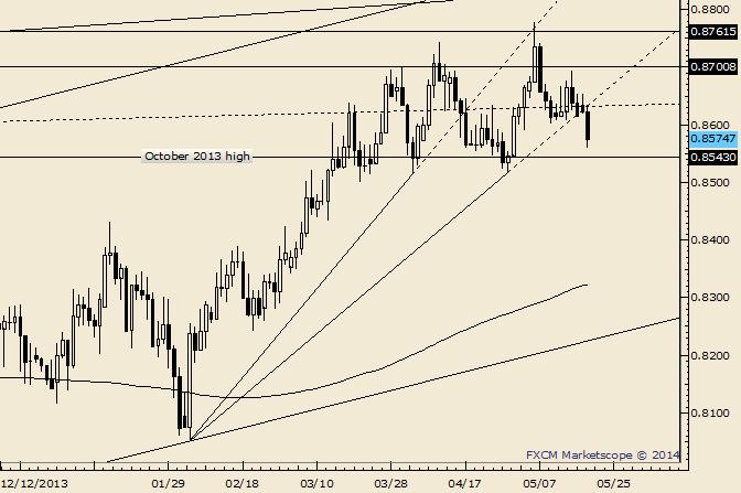 NZD/USD Breaks 3 Month Trendline Support