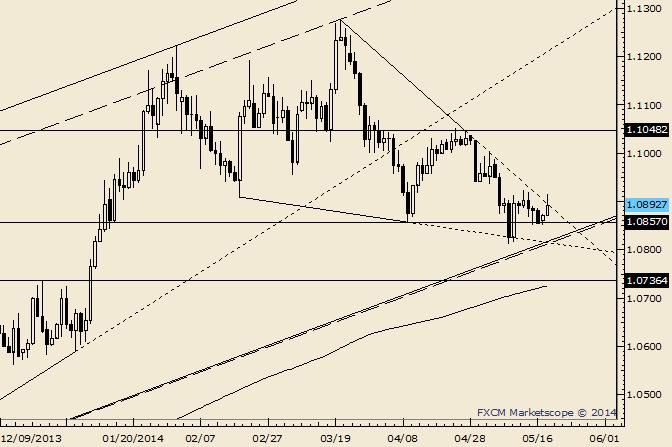 USD/CAD Probes Trendline Resistance