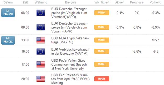 EUR/USD oszilliert  um 1,37 - Anstoß durch das Verbrauchervertrauen?