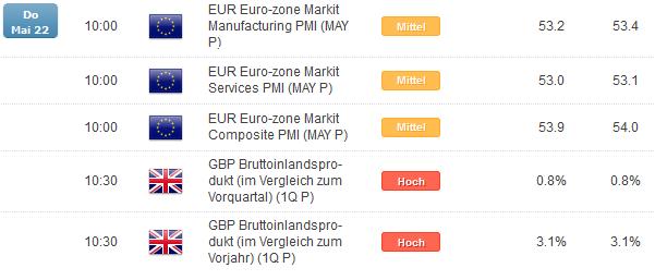 EUR/GBP: Erstarken der englischen Wirtschaft sorgt für Bewegung.