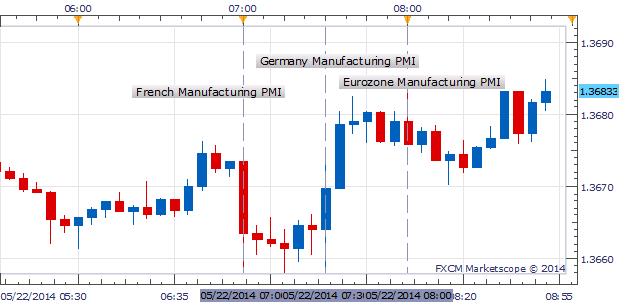 EUR/USD Firm Despite Mixed Eurozone PMI Data