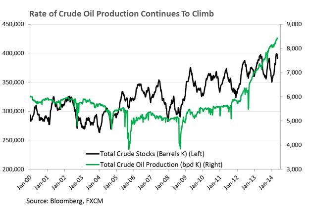 العودة الى المخاطر تصبّ لصالح أسعار النفط الذي يستهدف سعر 105 دولار أمريكي
