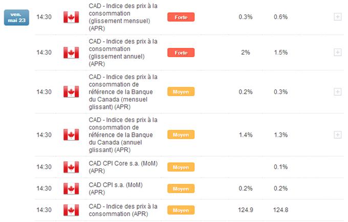 Stat'shot - Le Dollar Canadien sous le feu des projecteurs