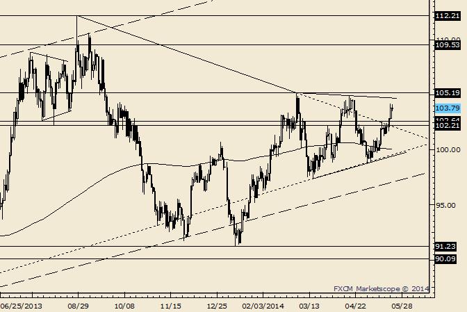 Crude zieht sich zurück von den Hochs; Unterstützung verläuft unterhalb von 103