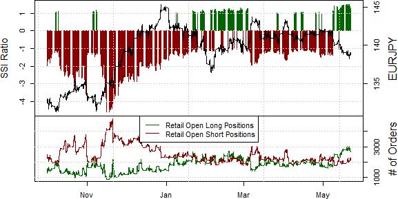 Further Euro Weakness Likely versus Yen