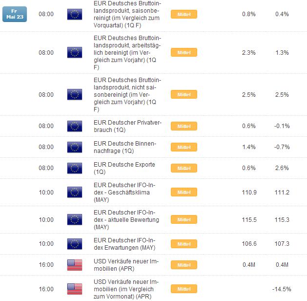 DAX in sehr fragilem Marktumfeld, FED kommende Woche im Fokus