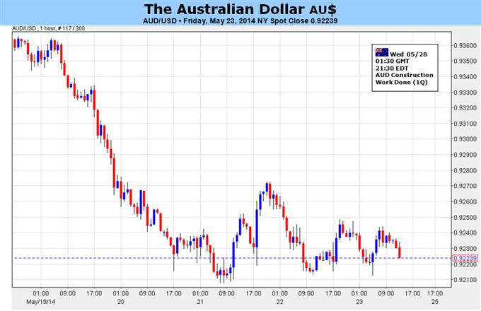Le dollar australien pourrait perdre encore plus de terrain si les spéculations sur la Fed soutiennent le dollar US