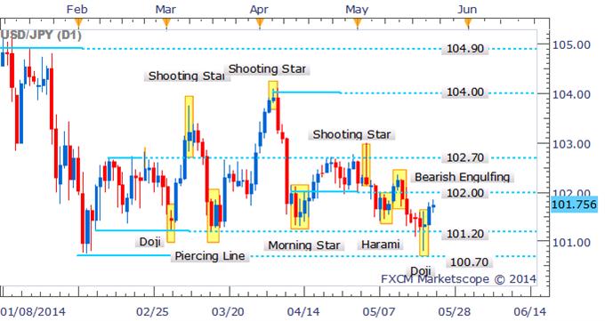 USD/JPY 102.00 In Sight As Doji Suggests Bears In Doubt