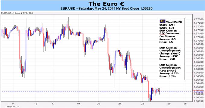 L'euro est soumis à des condtions de friction comme la BCE trouble les traders