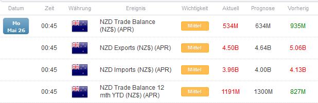 NZD/USD: Neuseelands Handelsbilanz schrumpft