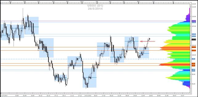 Crude-Oil - Market-Profile (26.05.2014)
