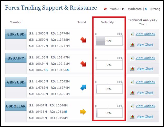 Eine kinderleichte Range-Trading Strategie in 3 Schritten