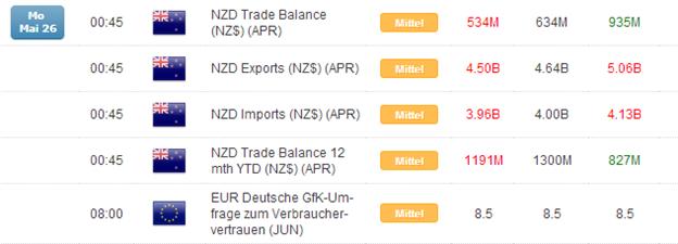 Kurzer Marktüberblick 27.05.2014