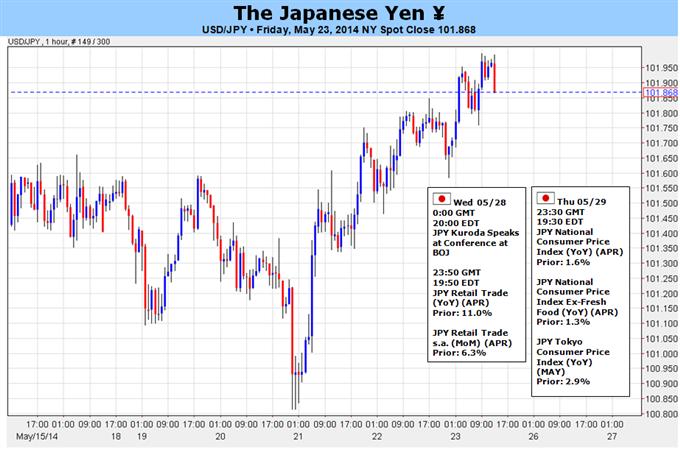 من المحتمل أن تتبلور الآفاق السلبية للدولار/ين إثر مؤشر أسعار المستهلك الياباني والقراءة الضعيفة للناتج المحلي الإجمالي الأميركي للفصل الأوّل
