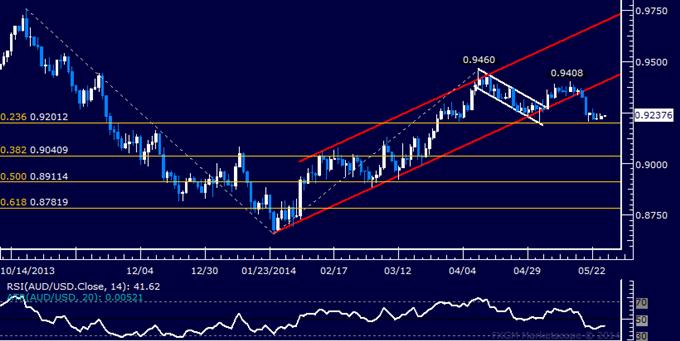 AUD/USD Technical Analysis – Selloff on Hold Above 0.92