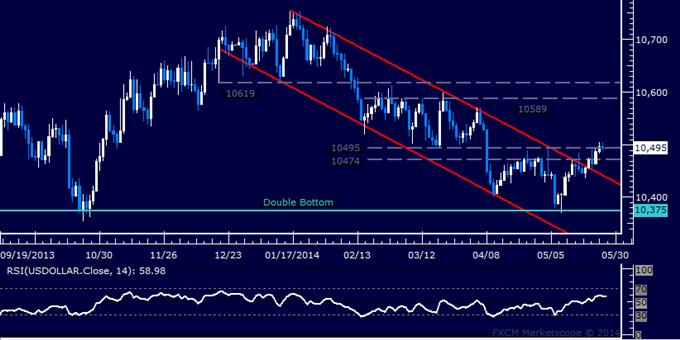 US Dollar Technical Analysis – Continued Gains Seen Ahead