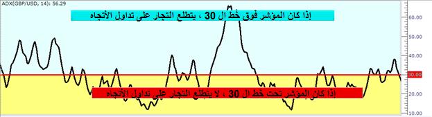 مقالة تعليمية : مؤشر متوسط الحركة الاتجاهية  ADX