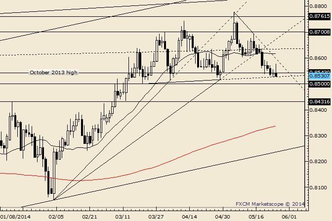 NZD/USD Pressuring Range Lows