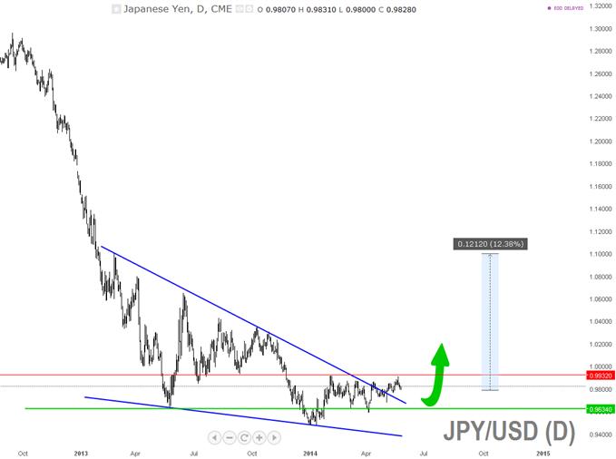 JPY/USD.