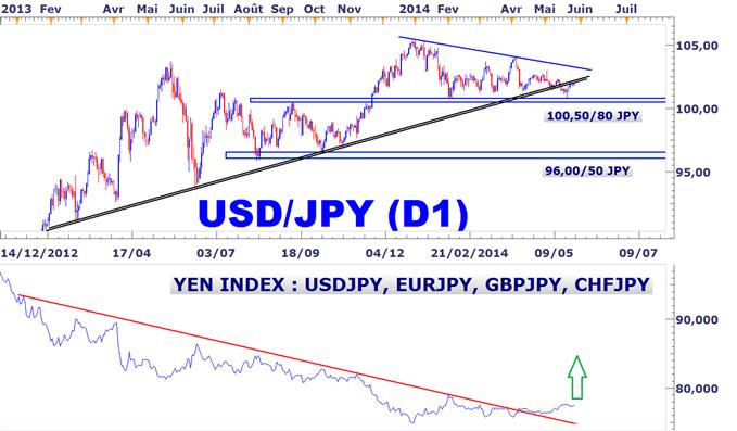 Idée de Trading DailyFX : Une vente se tente sur l'USDJPY