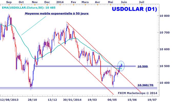 Analyse technique du dollar